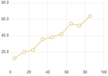 Adding Chart Widgets