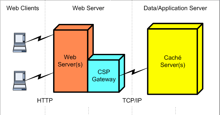 HTTP Requests in CSP